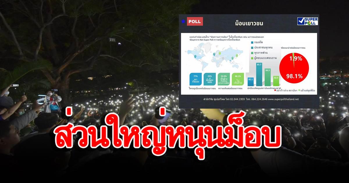 Photo of โพลเผย คนส่วนใหญ่ เห็นด้วย ม็อบนักศึกษา ไล่รัฐบาล เชื่อไร้เบื้องหลัง